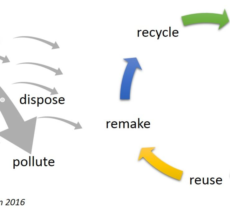 Economía circular: qué es